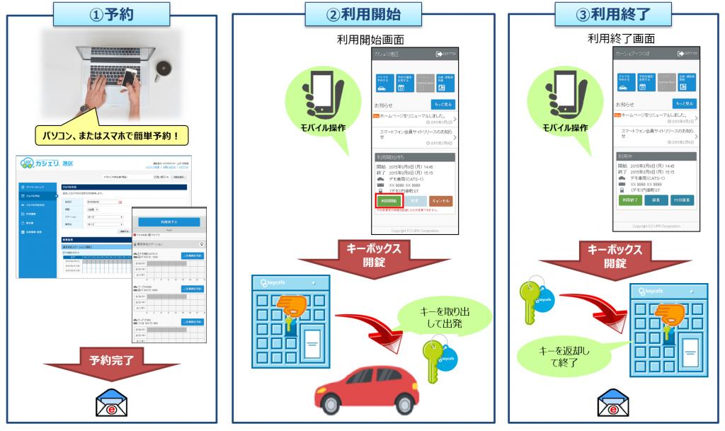 キーボックス型モビリティ無人貸渡システム3