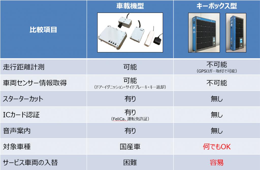 キーボックス型モビリティ無人貸渡システム4