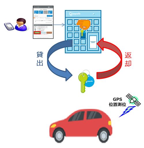 キーボックス型モビリティ無人貸渡システム2